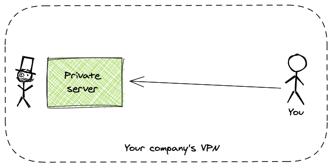 Oversimplification of VPNs
