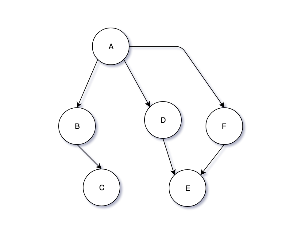Graph data structure graphic