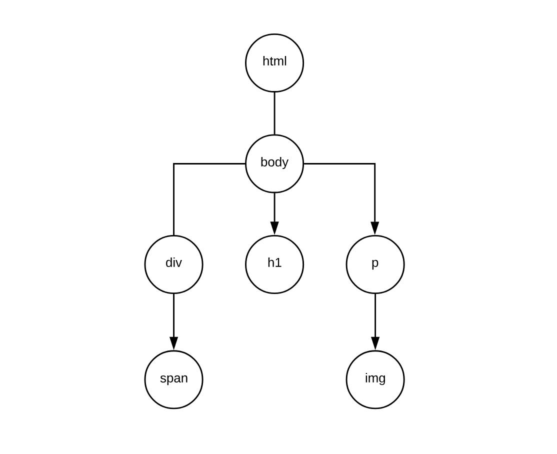 Golang Datastructures: Trees - Ilija Eftimov ⚡️