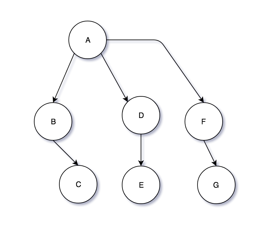 Tree data structure graphic