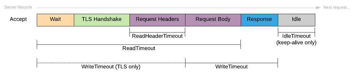 Server lifecycle and timeouts